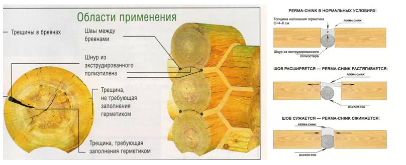Теплый шов для деревянных домов АЭРОТЕХ